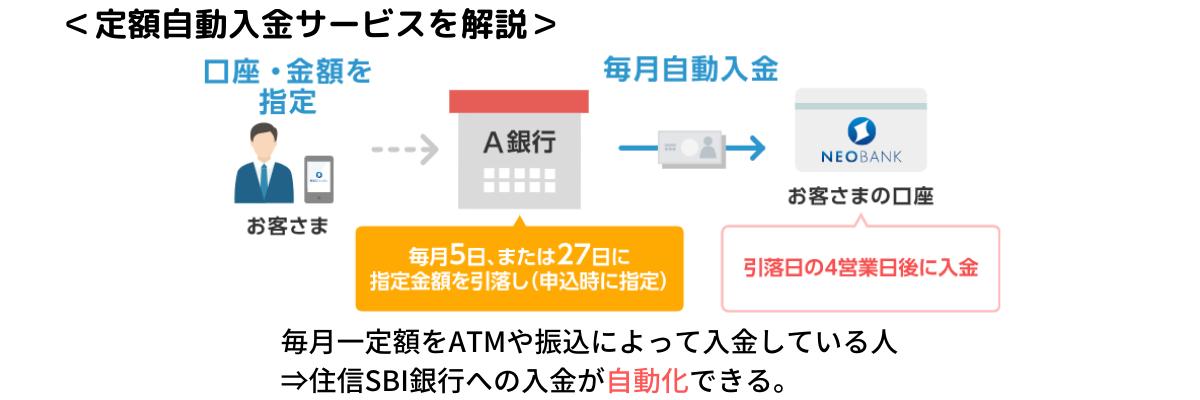 SBI銀行 自動入金サービス