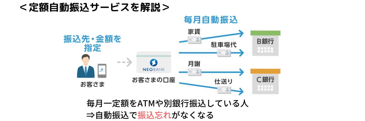 SBI銀行 自動振替サービス