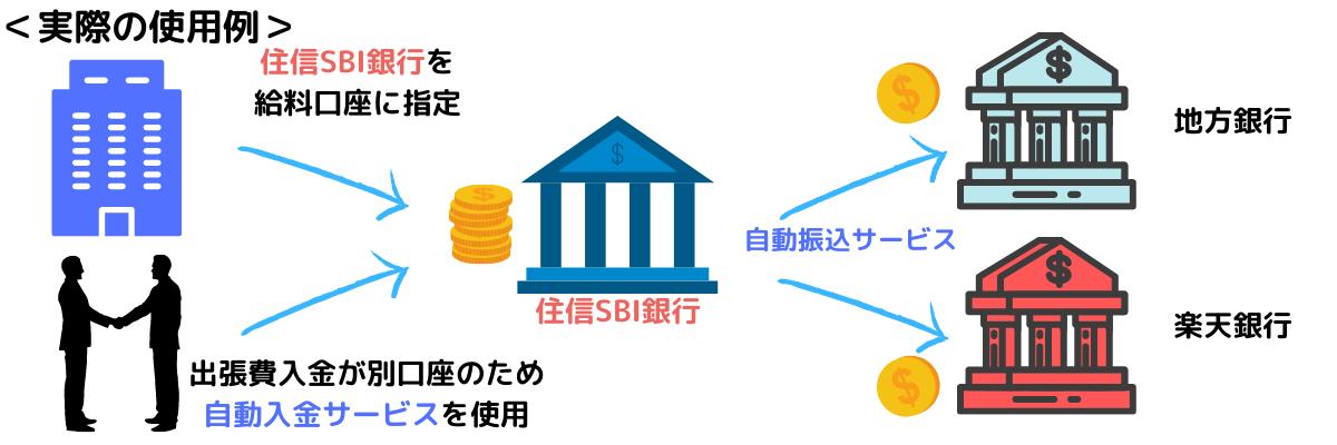 自動入金・振替サービス例