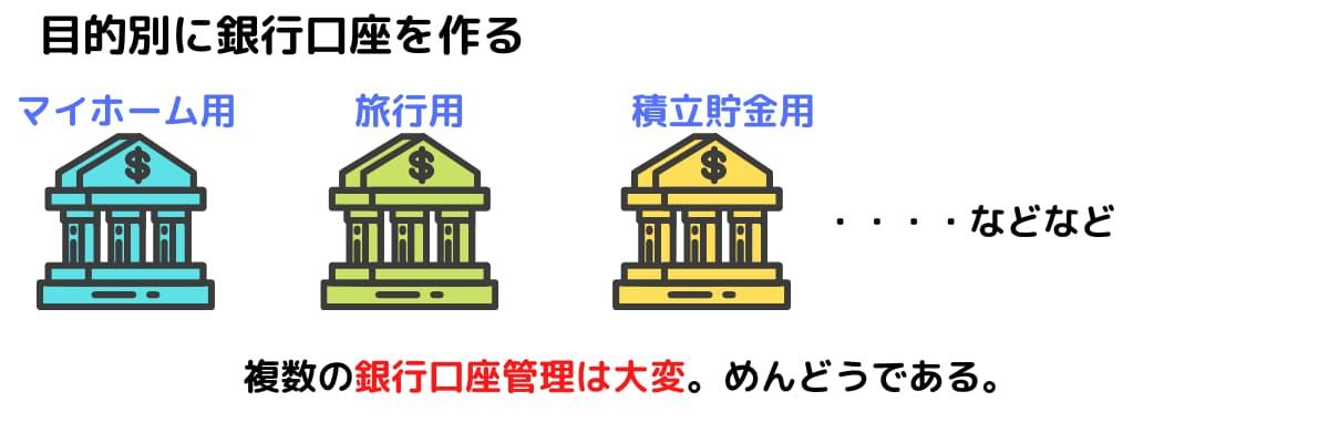 住信SBI銀行 目的別に銀行口座を分ける